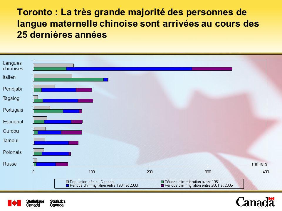 Toronto : La très grande majorité des personnes de langue maternelle chinoise sont arrivées au cours des 25 dernières années