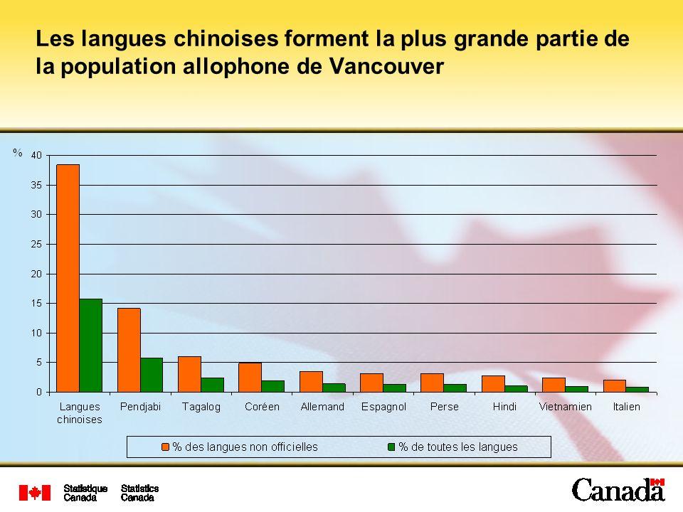 Les langues chinoises forment la plus grande partie de la population allophone de Vancouver