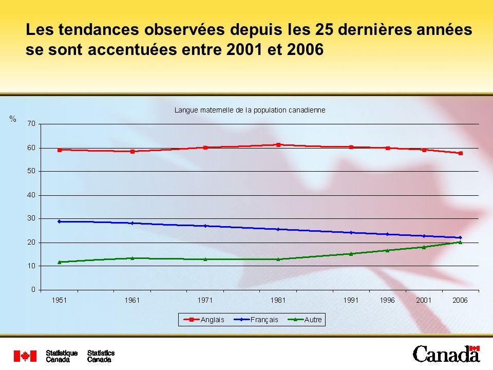 Les tendances observées depuis les 25 dernières années se sont accentuées entre 2001 et 2006