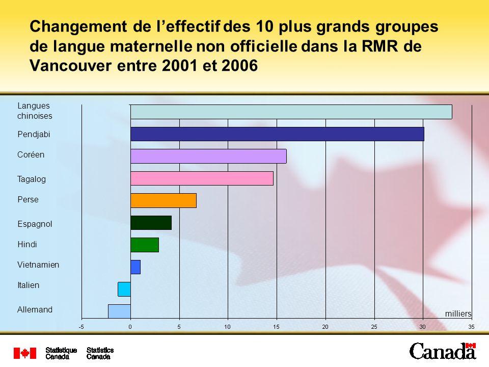 Changement de l'effectif des 10 plus grands groupes de langue maternelle non officielle dans la RMR de Vancouver entre 2001 et 2006