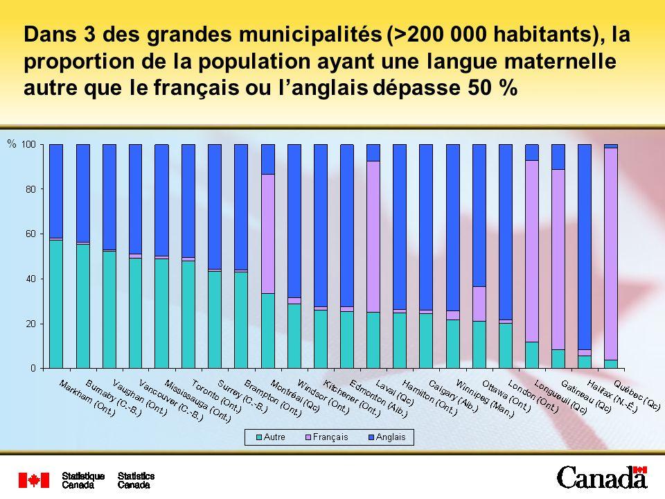 Dans 3 des grandes municipalités (>200 000 habitants), la proportion de la population ayant une langue maternelle autre que le français ou l'anglais dépasse 50 %