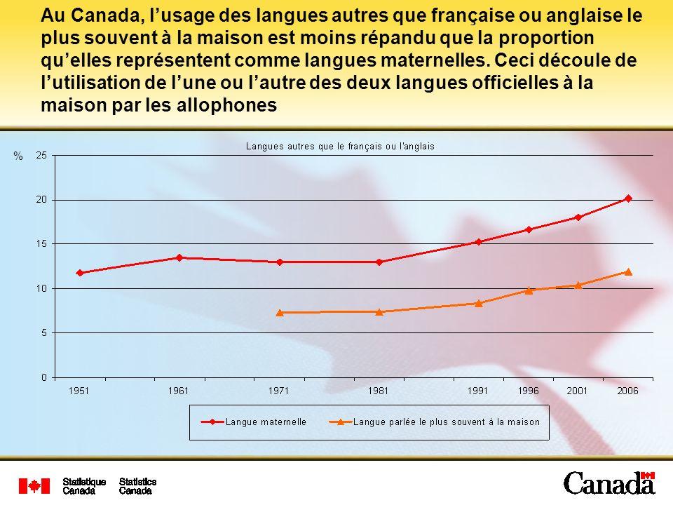 Au Canada, l'usage des langues autres que française ou anglaise le plus souvent à la maison est moins répandu que la proportion qu'elles représentent comme langues maternelles. Ceci découle de l'utilisation de l'une ou l'autre des deux langues officielles à la maison par les allophones