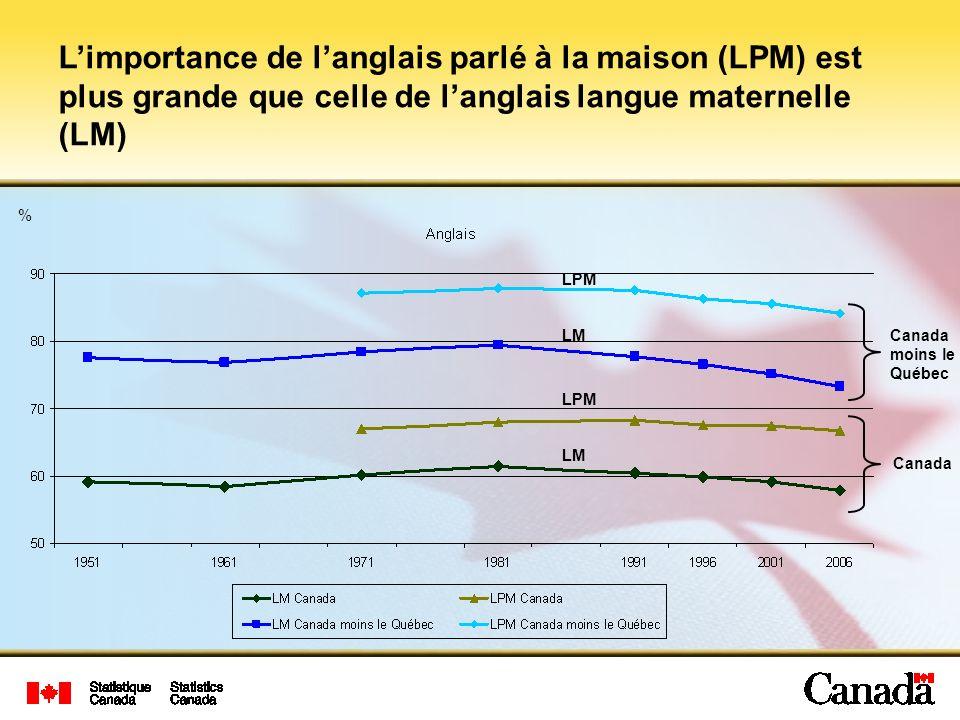 L'importance de l'anglais parlé à la maison (LPM) est plus grande que celle de l'anglais langue maternelle (LM)