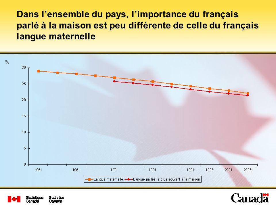 Dans l'ensemble du pays, l'importance du français parlé à la maison est peu différente de celle du français langue maternelle