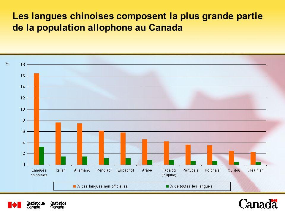 Les langues chinoises composent la plus grande partie de la population allophone au Canada