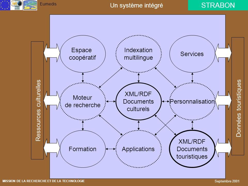 Ressources culturelles Core system