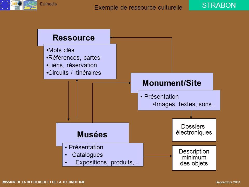 Exemple de ressource culturelle