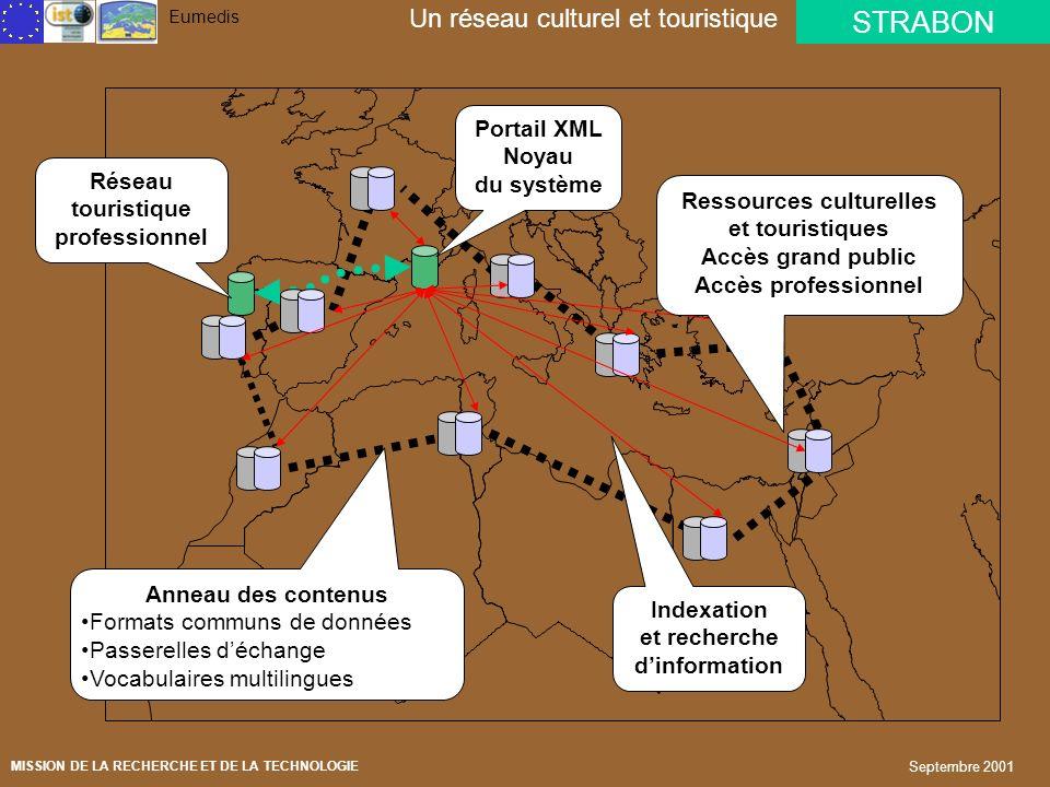 Un réseau culturel et touristique