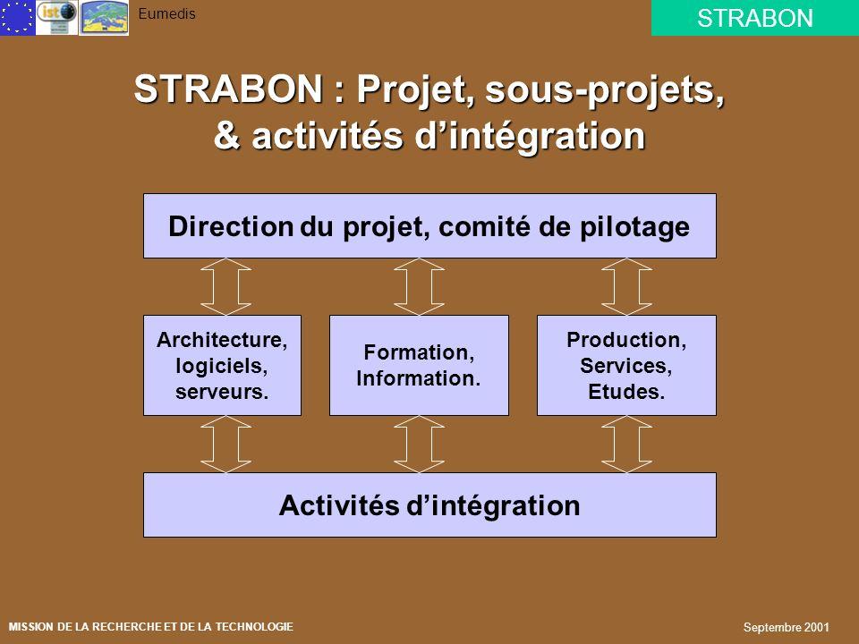 STRABON : Projet, sous-projets, & activités d'intégration