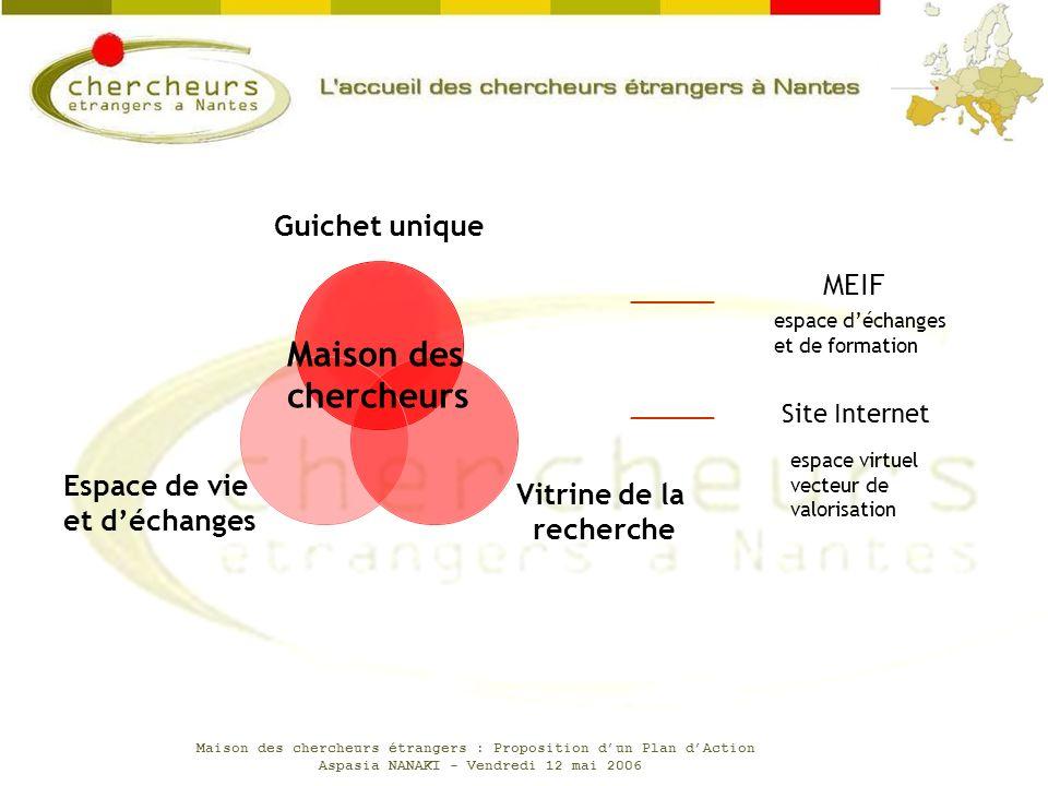 Maison des chercheurs MEIF Site Internet