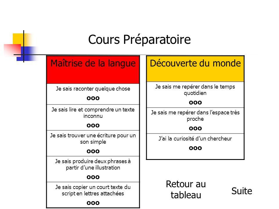 Cours Préparatoire Maîtrise de la langue Découverte du monde
