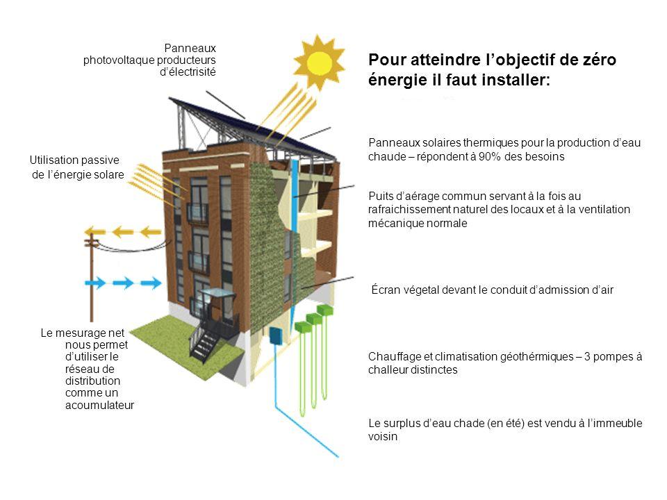 Panneaux photovoltaque producteurs d'électrisité
