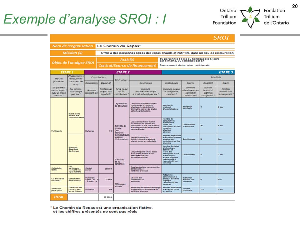 Exemple d'analyse SROI : I