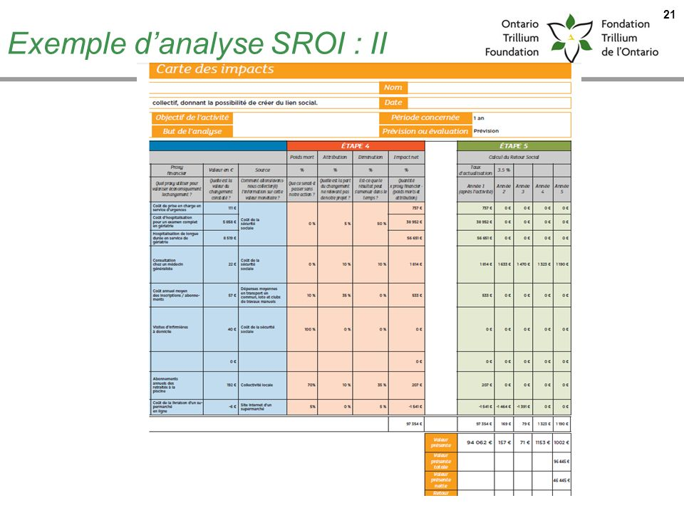 Exemple d'analyse SROI : II