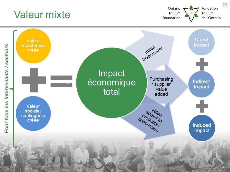 Valeur mixte Pour tous les intervenants / secteurs Direct Impact
