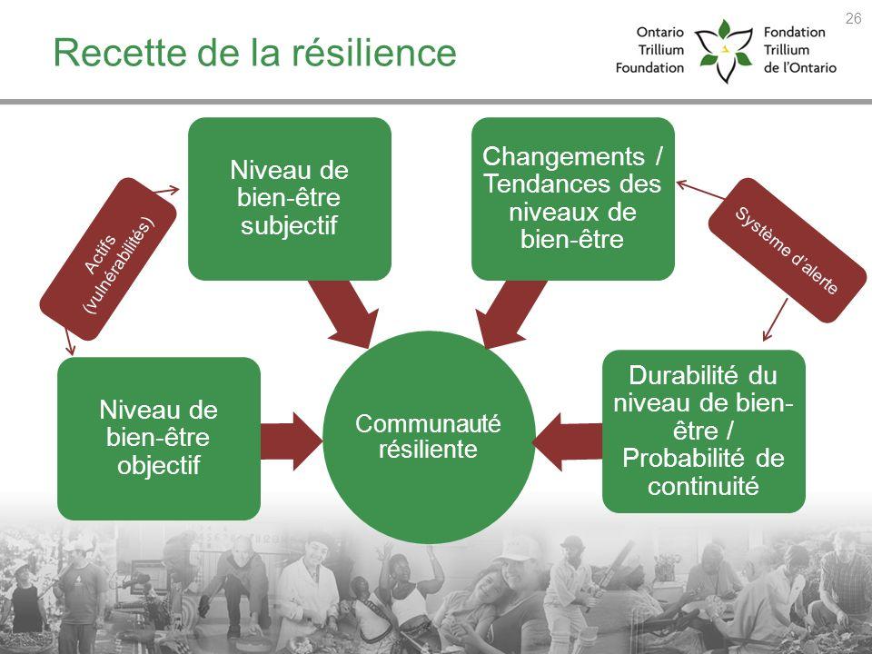 Recette de la résilience