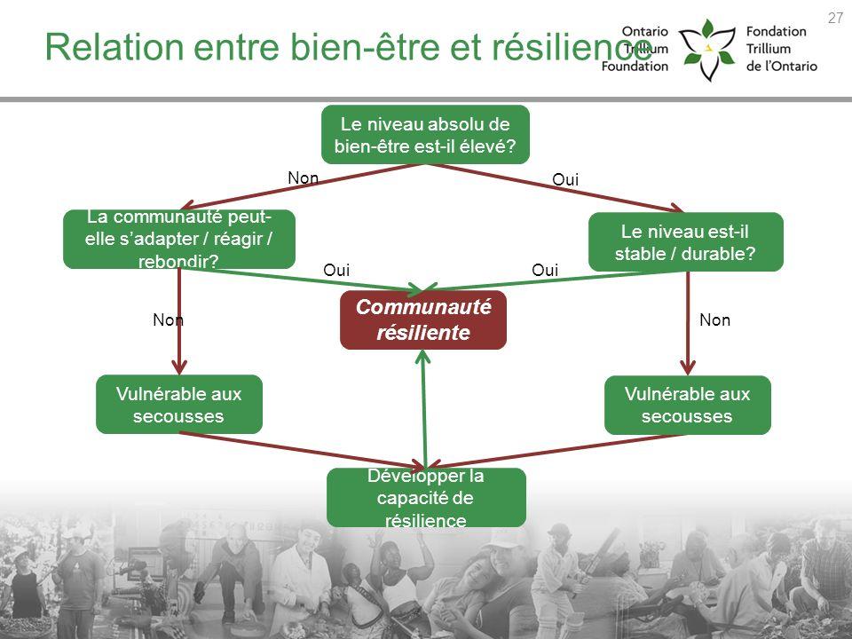 Relation entre bien-être et résilience