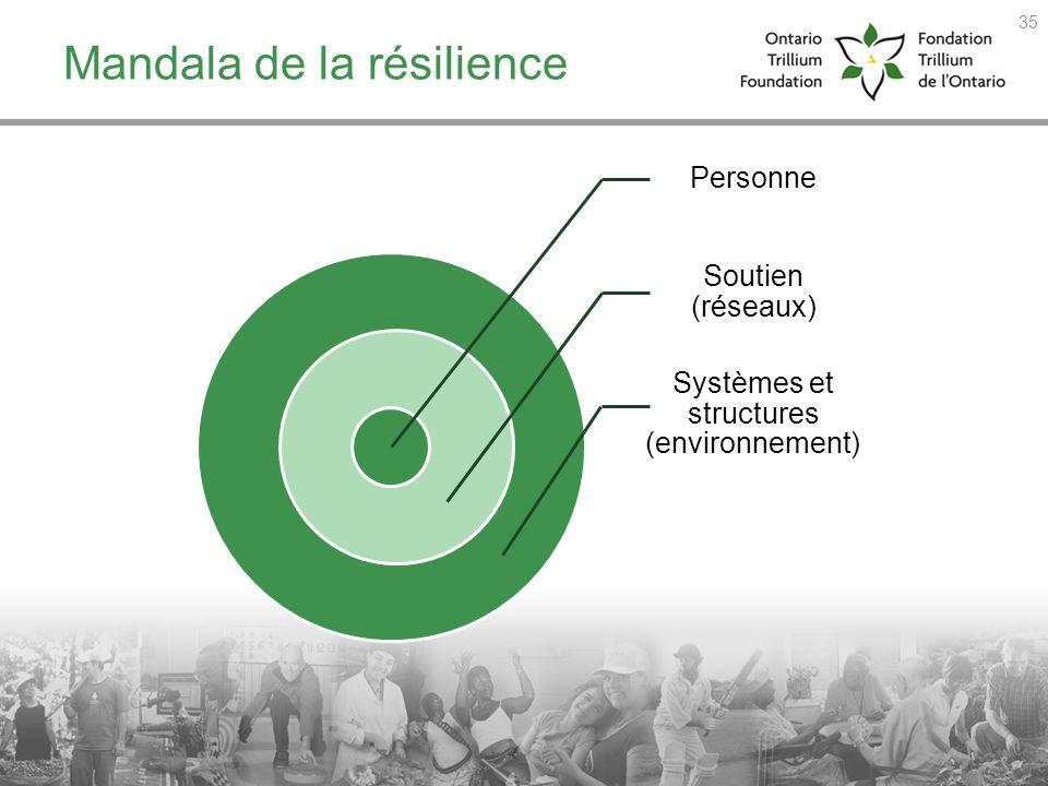 Mandala de la résilience
