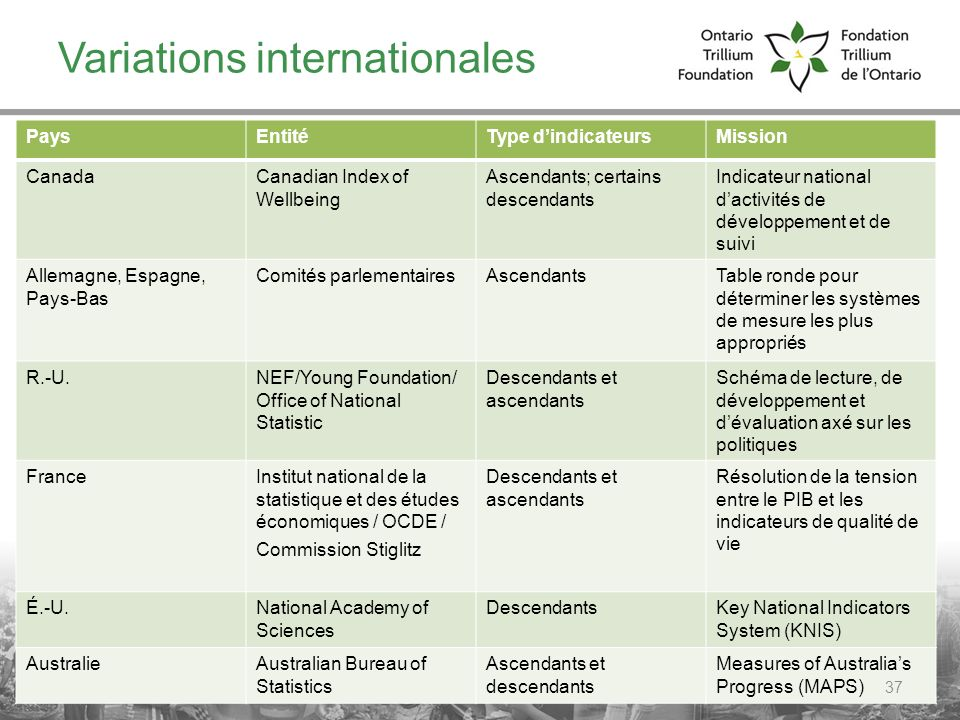 Variations internationales