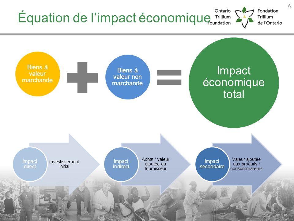 Équation de l'impact économique