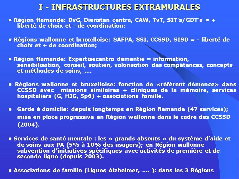 I - INFRASTRUCTURES EXTRAMURALES