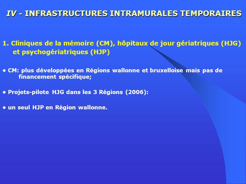 IV - INFRASTRUCTURES INTRAMURALES TEMPORAIRES