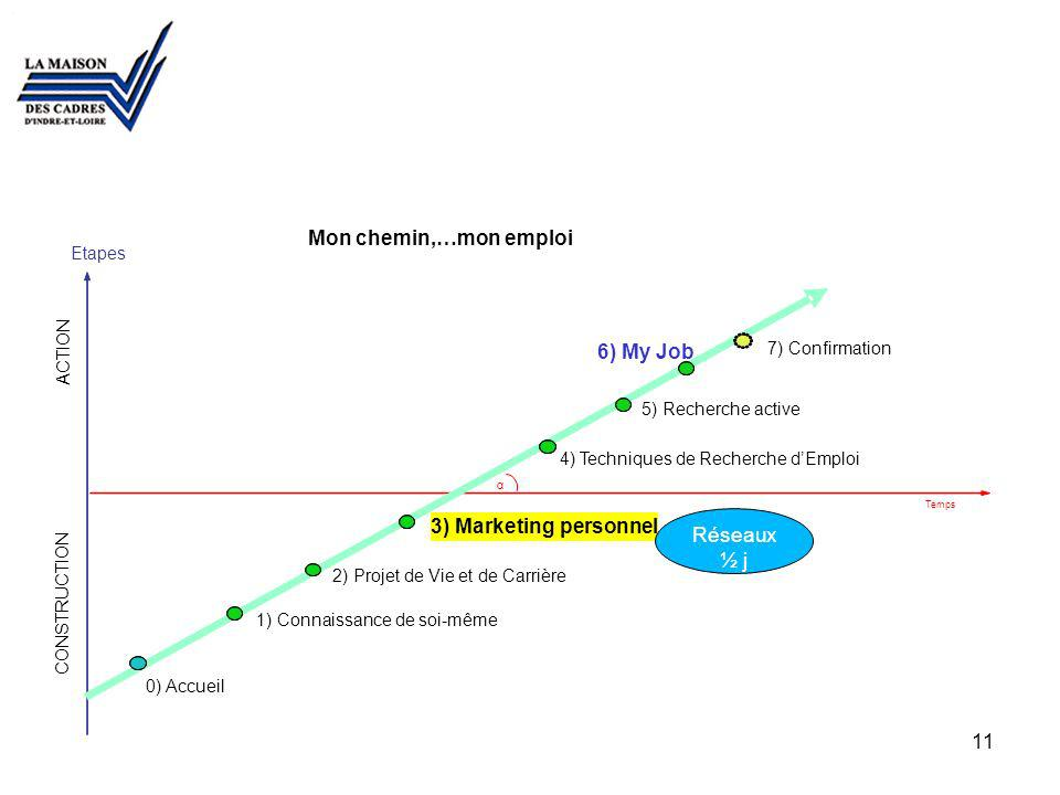 Mon chemin,…mon emploi 6) My Job 3) Marketing personnel Réseaux ½ j 00