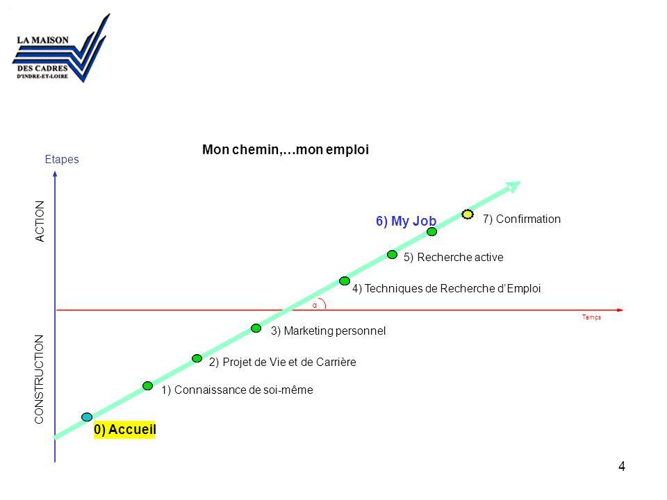 Mon chemin,…mon emploi 6) My Job 0) Accueil 00 Etapes ACTION