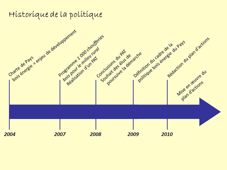 Historique de la politique
