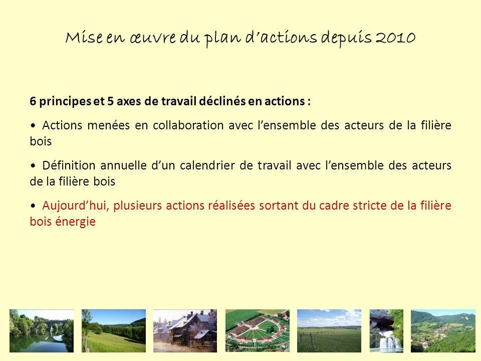 Mise en œuvre du plan d'actions depuis 2010