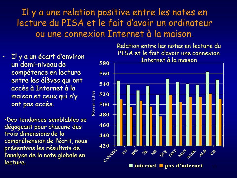 Il y a une relation positive entre les notes en lecture du PISA et le fait d'avoir un ordinateur ou une connexion Internet à la maison.