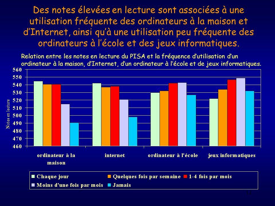 Des notes élevées en lecture sont associées à une utilisation fréquente des ordinateurs à la maison et d'Internet, ainsi qu'à une utilisation peu fréquente des ordinateurs à l'école et des jeux informatiques.