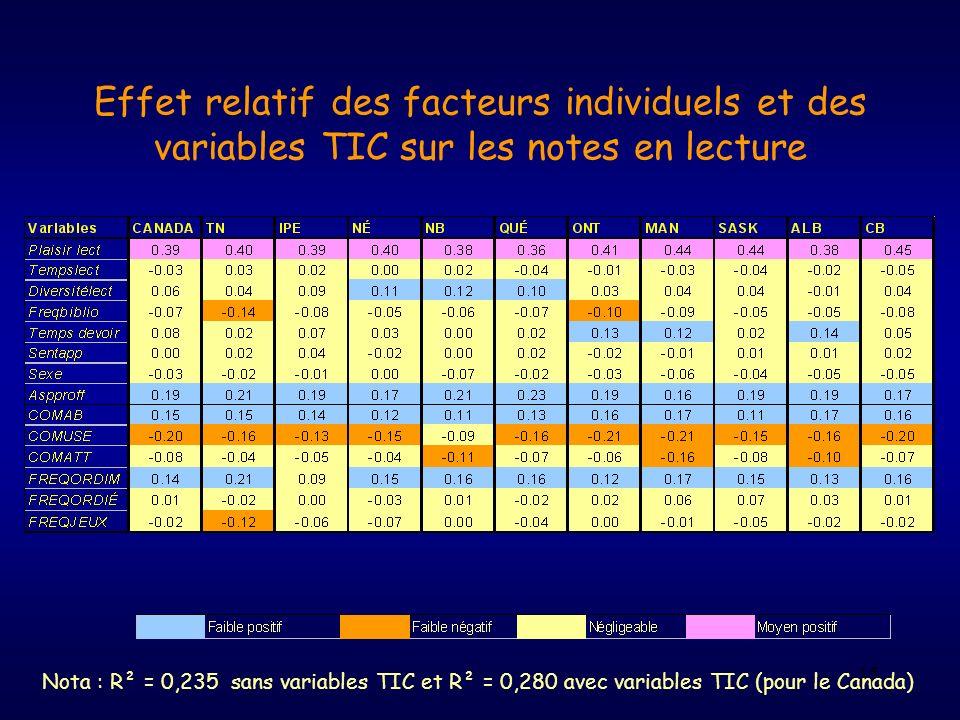 Effet relatif des facteurs individuels et des variables TIC sur les notes en lecture