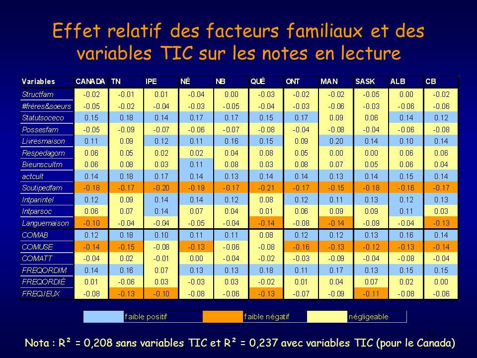 Effet relatif des facteurs familiaux et des variables TIC sur les notes en lecture