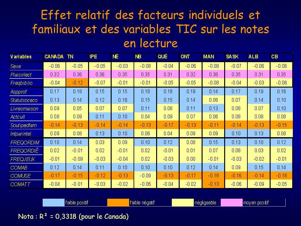 Effet relatif des facteurs individuels et familiaux et des variables TIC sur les notes en lecture