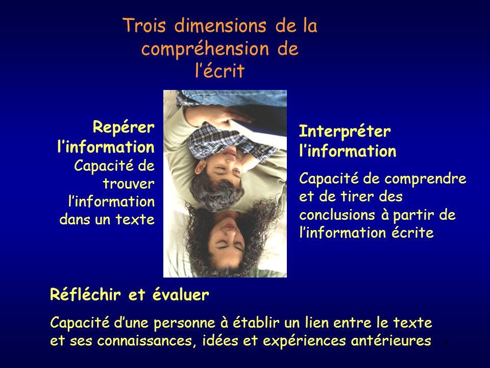 Trois dimensions de la compréhension de l'écrit