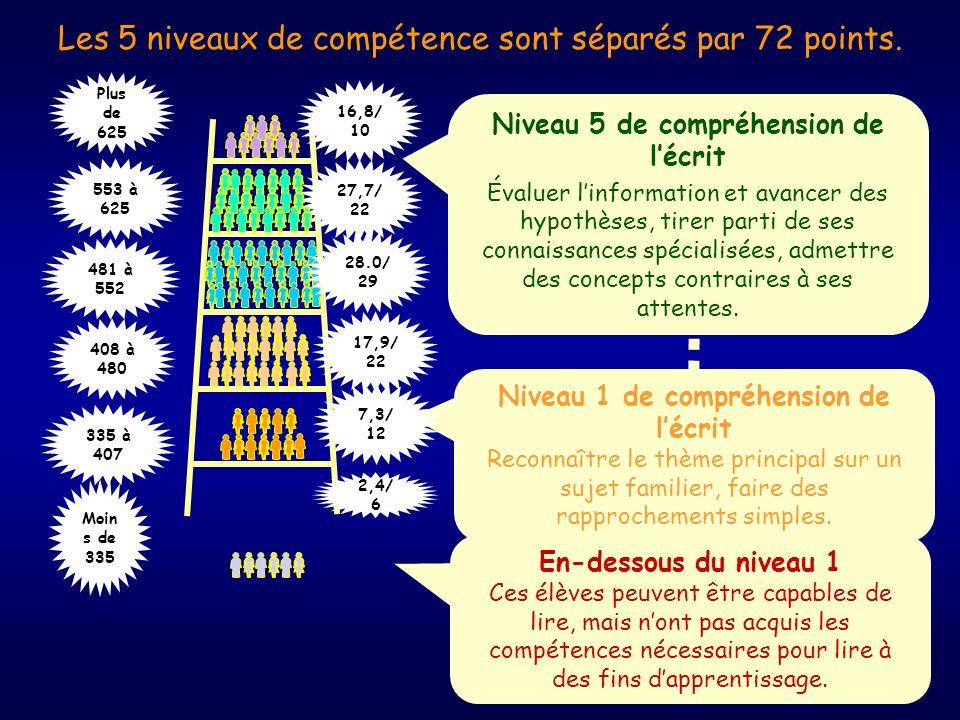 Les 5 niveaux de compétence sont séparés par 72 points.