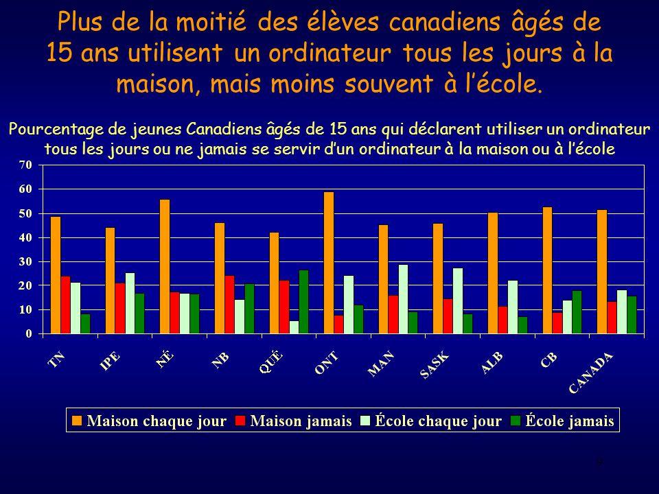 Plus de la moitié des élèves canadiens âgés de 15 ans utilisent un ordinateur tous les jours à la maison, mais moins souvent à l'école.