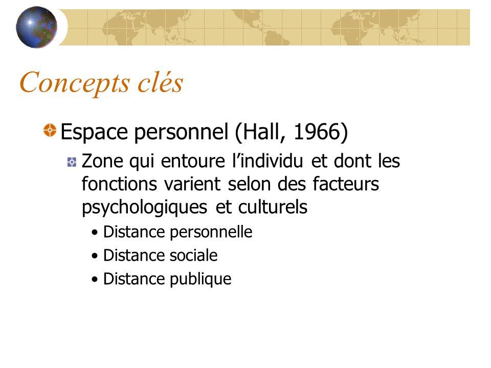 Concepts clés Espace personnel (Hall, 1966)