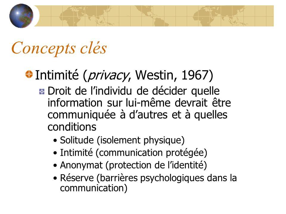 Concepts clés Intimité (privacy, Westin, 1967)
