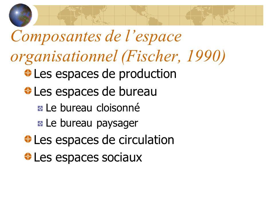 Composantes de l'espace organisationnel (Fischer, 1990)