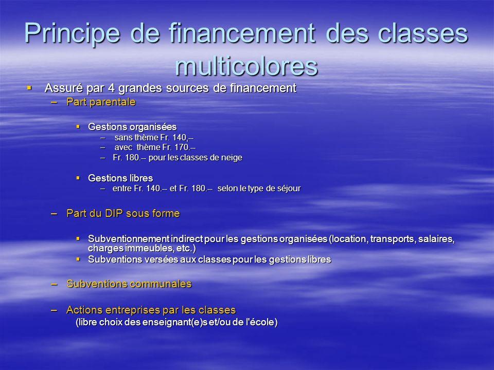 Principe de financement des classes multicolores