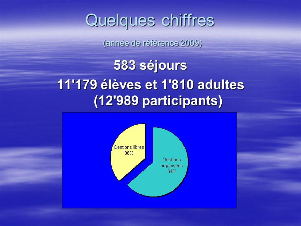 Quelques chiffres (année de référence 2009)