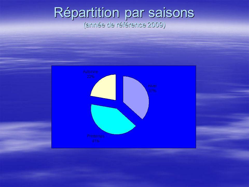 Répartition par saisons (année de référence 2009)
