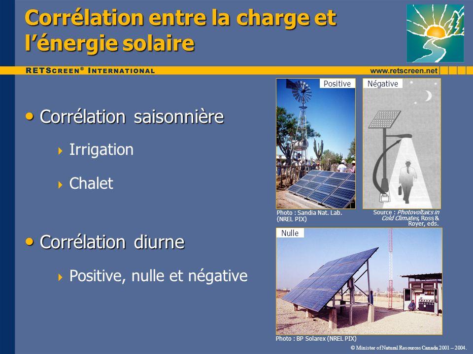 Corrélation entre la charge et l'énergie solaire