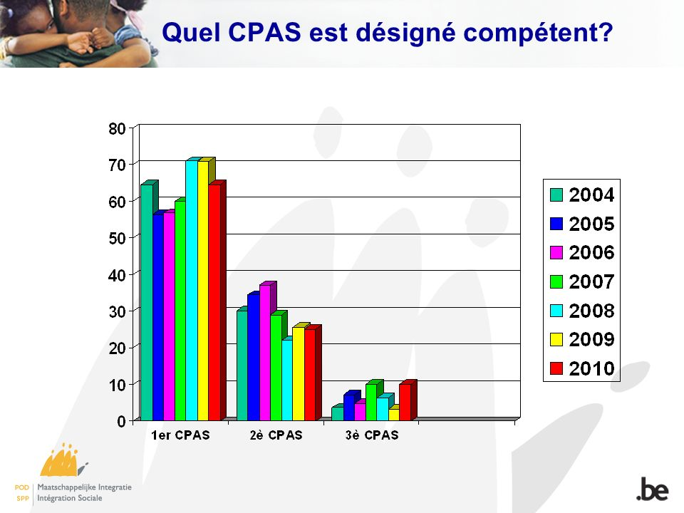 Quel CPAS est désigné compétent