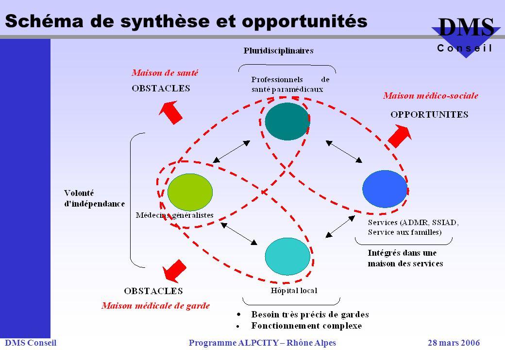 Schéma de synthèse et opportunités