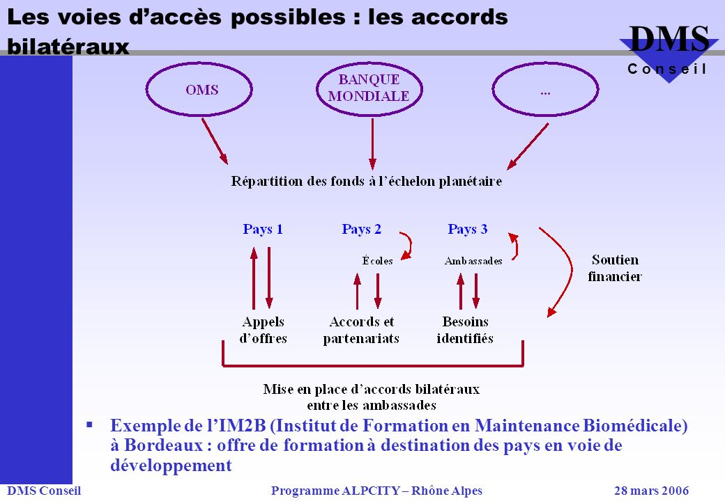 Les voies d'accès possibles : les accords bilatéraux