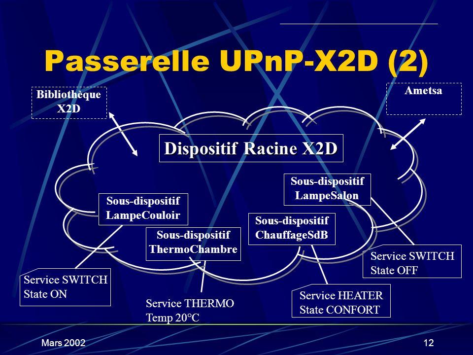 Passerelle UPnP-X2D (2) Dispositif Racine X2D Ametsa Bibliothèque X2D