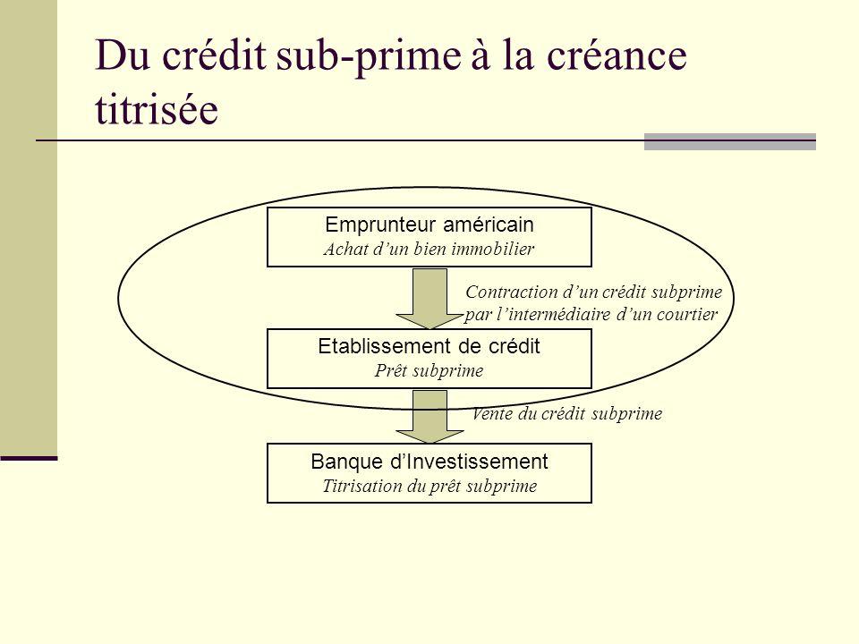 Du crédit sub-prime à la créance titrisée